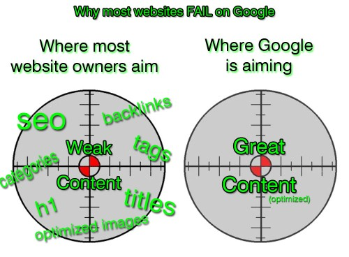 Why some sites don't rank well on Google